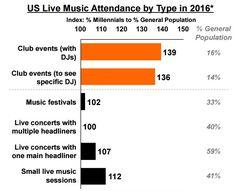 Los milenials asisten a eventos edm en clubs
