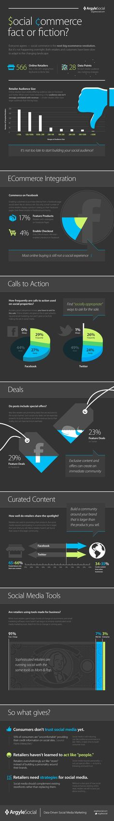 Facebook, Twitter And The State Of Social Commerce #infographic