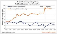 Chart Of The Day: Entitlements Or Growth | ZeroHedge