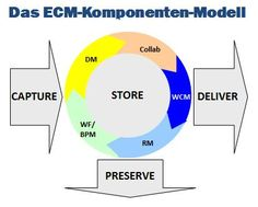 ECM Enterprise Content Management (#ECM) Component Model by Dr. Ulrich Kampffmeyer (@DrUKff): CAPTURE - MANAGE (Document Management, Web Content Management, Collaboration, Business Processs Management, Records Management) - DELIVER - STORE - PRESERVE