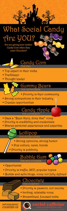 What Social Candy Are YOU? (Are You Giving Your Audience Candy Corn When They Want Chocolate?) [ Infographic ]