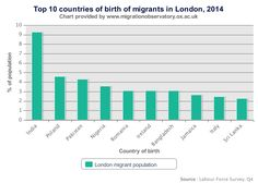 Migrants in the UK - An Overview | Julian Dimitrov | LinkedIn