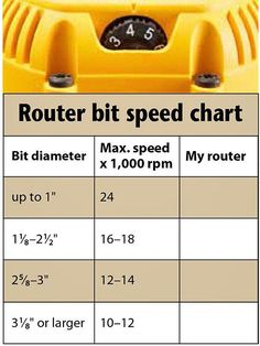 Chart with yellow  router head