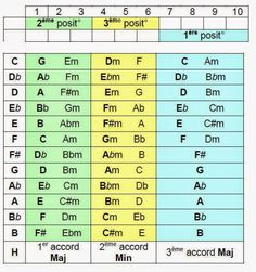 Harmonica Comté : pour débuter Music Theory, Periodic Table, Learning, Musica, Guitars, Periodic Table Chart, Periotic Table, Studying, Teaching