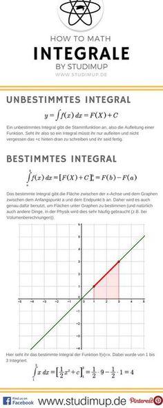 Tabelle mit Quadratzahlen & Quadratwurzeln bis 100 | Schulen ...