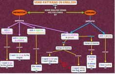 High Intermediate Level : Unit 8 - Grammar - Part B :Verb complements English Verbs, English Class, English Grammar, English Teaching Materials, Teaching English, Broken English, Vocabulary, Language, Dibujo