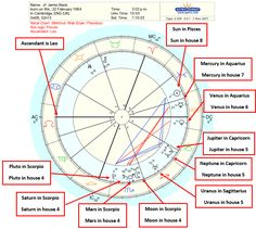 Astrology Birth Chart Interpretation - A Step by Step Guide - numerology aquarius numerology capricorn numerology horoscopes numerology pisces numerology virgos chart births chart cheat sheets chart free chart numbers chart reading chart relationships Natal Chart Astrology, Astrology Report, Learn Astrology, Astrology And Horoscopes, Astrology Numerology, Numerology Chart, Astrology Zodiac, Astrology Signs, Pisces