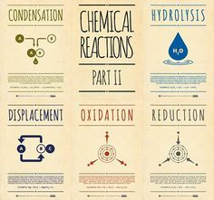 Chemical Reactions Pt students draw and define in their notebook Chemistry Posters, Chemistry Classroom, High School Chemistry, Teaching Chemistry, Chemistry Lessons, Science Chemistry, Organic Chemistry, Physical Science, Science Lessons
