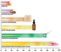 Gummedic - efektywne wchłanianie już w jamie ustnej! Linia Gummedic™ - opiera się na dążeniu do osiągnięcia jak najszybszego wchłaniania substancji aktywnych oraz ich działania w miejscu przeznaczenia, dzięki zastosowaniu innowacyjnego nośnika w postaci gumy do żucia.  http://www.asnax.pl/linia_produktow_gummedic