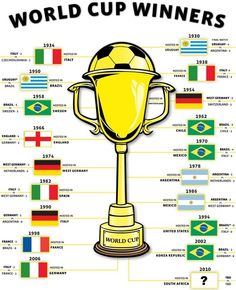 Picture of a world cup win football list fifa