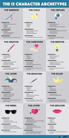 Creative Writing Prompts, Book Writing Tips, Writing Words, Writing Help, Essay Writing, Fiction Writing Prompts, Writing Classes, Script Writing, Book Writer