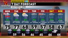 We have quite a wet forecast on the way for most of the week ahead for the Ohio Valley.  Along with the wet weather, there is a shot for a possibility of some severe weather.  A lot of uncertainties are in play, find out all the details in tonight's Neoweather Forecast Blog Text Forecast.  Have a great Monday!- Dave  http://www.bubblews.com/news/3159036-4282014-stormy-pattern-ahead-cincinnatidaytonsouthwest-ohioohio-valley