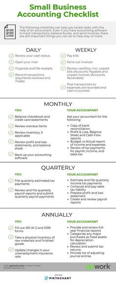 The Small Business Accounting Checklist [Infographic]You can find Business management and more on our website.The Small Business Accounting Checklist [Infographic] Small Business Bookkeeping, Small Business Accounting, Accounting And Finance, Small Business Marketing, Business Advice, Business Planning, Successful Business, Growing Business, Small Business Plan