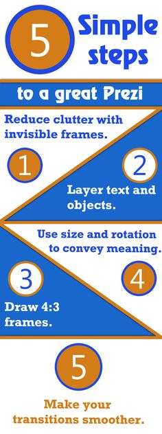 Infographic from @barbara0524 l that summarizes the five steps to a great Prezi detailed on the Prezi website.