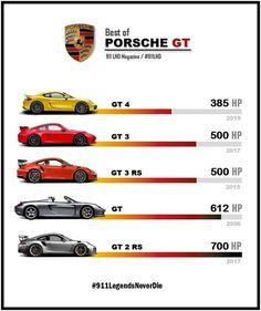 The nearly doubles the horsepower on the 😱 Comment down below 👇 . Sport Cars, Race Cars, Porsche Gts, Porsche Logo, Porsche 911 Classic, Dodge Charger Daytona, Aussie Muscle Cars, Porsche Models, Evolution