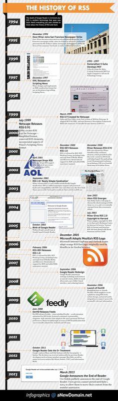 Un flux RSS, c'est quoi ? L'histoire du RSS…
