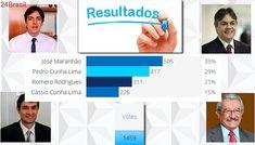 RESULTADO DA ENQUETE: Paraíba aposta em nome conhecido para 'unir oposições' após desistência de Cartaxo