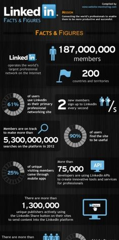 LinkedIn Facts & Figures