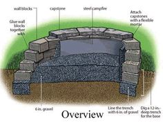 Some DIY details for making your own fire pit