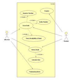 uml use case diagram for inventory management system | UML ...