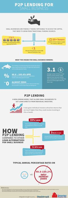 P2P Business for Small Lenders [Infographic]