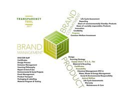 Overview of the GRV Transparency Tool 2017 to determine and communicate Outdoor Brands and products sustainability performance