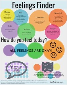 """""""Spin-Doctor Parenting"""": Feelings Finder: Helping Kids and Teens Cope with Emotions health coping skills health ideas health posters health promotion health tips Emotions Activities, Activities For Teens, Counseling Activities, School Counseling, Therapy Activities, Anger Management Activities, Counseling Worksheets, Behaviour Management, Coping Skills"""