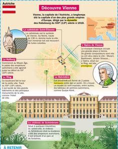 Fiche exposés : Découvre Vienne