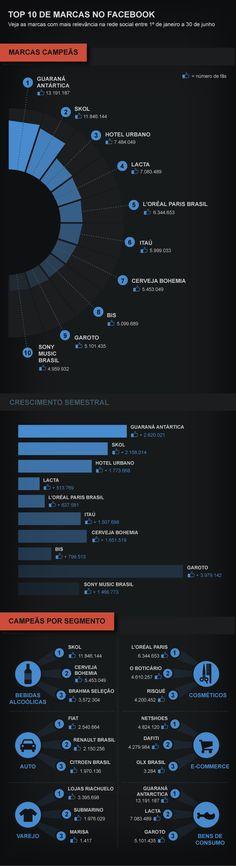 As marcas campeãs no Facebook no 1º semestre de 2014 #marcasnoFacebook #brandingBrasil #marcasnoFacebookBrasil
