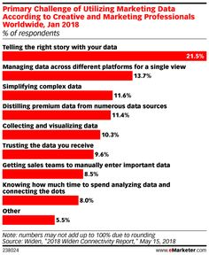 Five Charts Explaining Why Marketers Are Experiencing Data-Driven Growing Pains - eMarketer