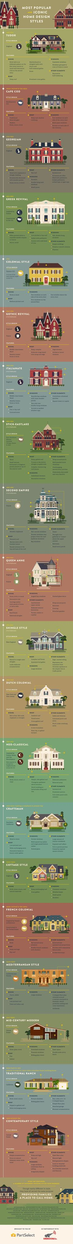 All about every single popular and iconic home exterior style. Have you ever wondered what kind of house you live in? Check out this visual guide to learn all about your house's history, design style, and characteristics. Visit In The New House Designs to see the full guide.