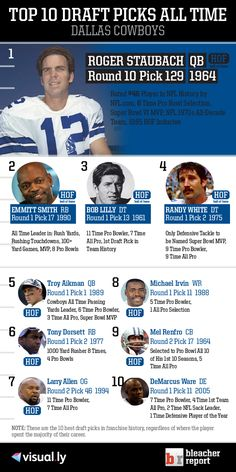 Check out the top 10 Dallas Cowboys draft picks of all time! Note: These are the 10 best draft picks in franchise history, regardless of where they were drafted.  #Dallas #Cowboys #DallasCowboys #NFL #NFC #FightToTheFinish #AmericasTeam