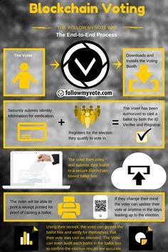 blockchain infographic - Google Search