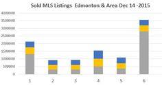 Sold Listings in Edmonton & Area Market Activity Dec 14 - 2015