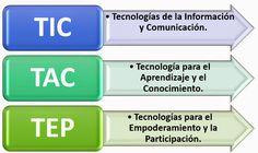 """La Metodología en la Educación.: EL CAMINO RECORRIDO DESDE LAS """"TIC"""" A LAS """"TAC"""" Y ..."""