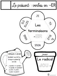 / French Lessons to handle French Teaching Resources, Teaching French, French Classroom Decor, French Body Parts, French Numbers, French Verbs, French Education, French Lessons, Learn French
