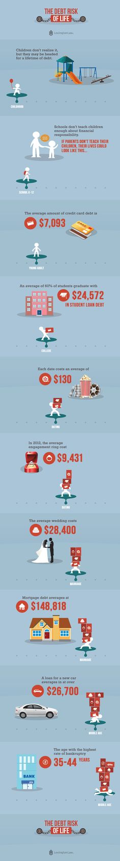 The Debt Risk of Life [#Infographic] From going to school, to going on a date, to getting married, life has hidden price tags that have been sending many Americans down a path to major debt and bankruptcy. Some of life's most exciting events also bring with them the possibility to build major debts and harm our credit.