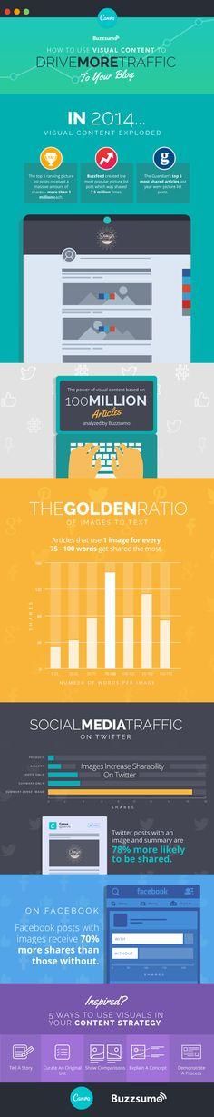 Aprende a usar el contenido visual para llevar más tráfico a tu blog.