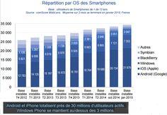 Evolution de la répartition du parc installé de smartphones en France par OS (Source : Comscore - Mai 2015)
