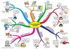 "Procrastination Buster by Jane Genovese - ""Breaking down eliminating distractions, creating ideal study environments, managing time, watching your thoughts, goal setting and chunking projects down."""