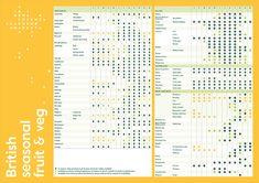 British Seasonal Chart
