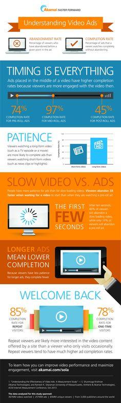 Understanding #VideoAds
