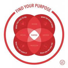 Find Your Purpose. Business Model You