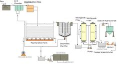 Machine Parts: Why use Sand Filter and Active Carbon Filter for E... Process Flow Diagram, Chemical Plant, Machine Parts, Photosynthesis, Carbon Filter, Water Treatment, Filters, Plants, News