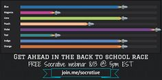 Webinar about Socrates web based assessment tool.