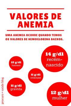 Valores de anemia