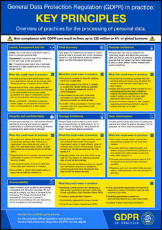 12 best GDPR posters images | A3, Gdpr compliance
