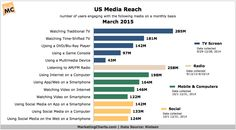 US Media Reach #infographic