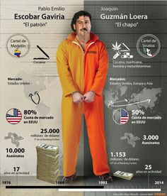 Judge of El Chapo wiped out by hit-man. One of the World's most dangerous and powerful drug dealer, Chapo has a large influence on the American drug market. Many fear him, many see him as a hero. Here's how he compares to Pablo Escobar. Pablo Emilio Escobar, Narcos Escobar, Pablo Escobar Frases, Narcos Pablo, Joaquin Guzman, Chapo Guzman, Mafia Gangster, Drug Cartel, Thug Life
