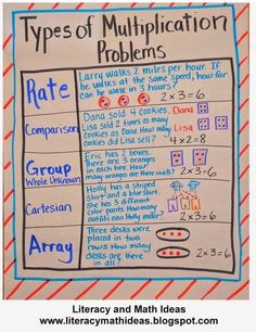 Multiplication problems.